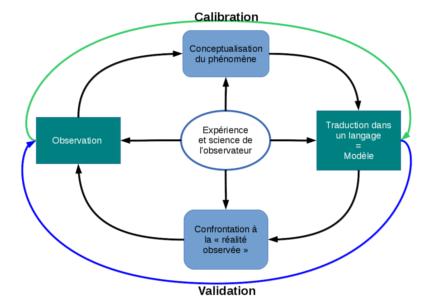 Le processus de modélisation : une démarche scientifique